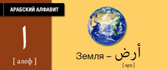 Земля на арабском языке. Карточки арабского языка.