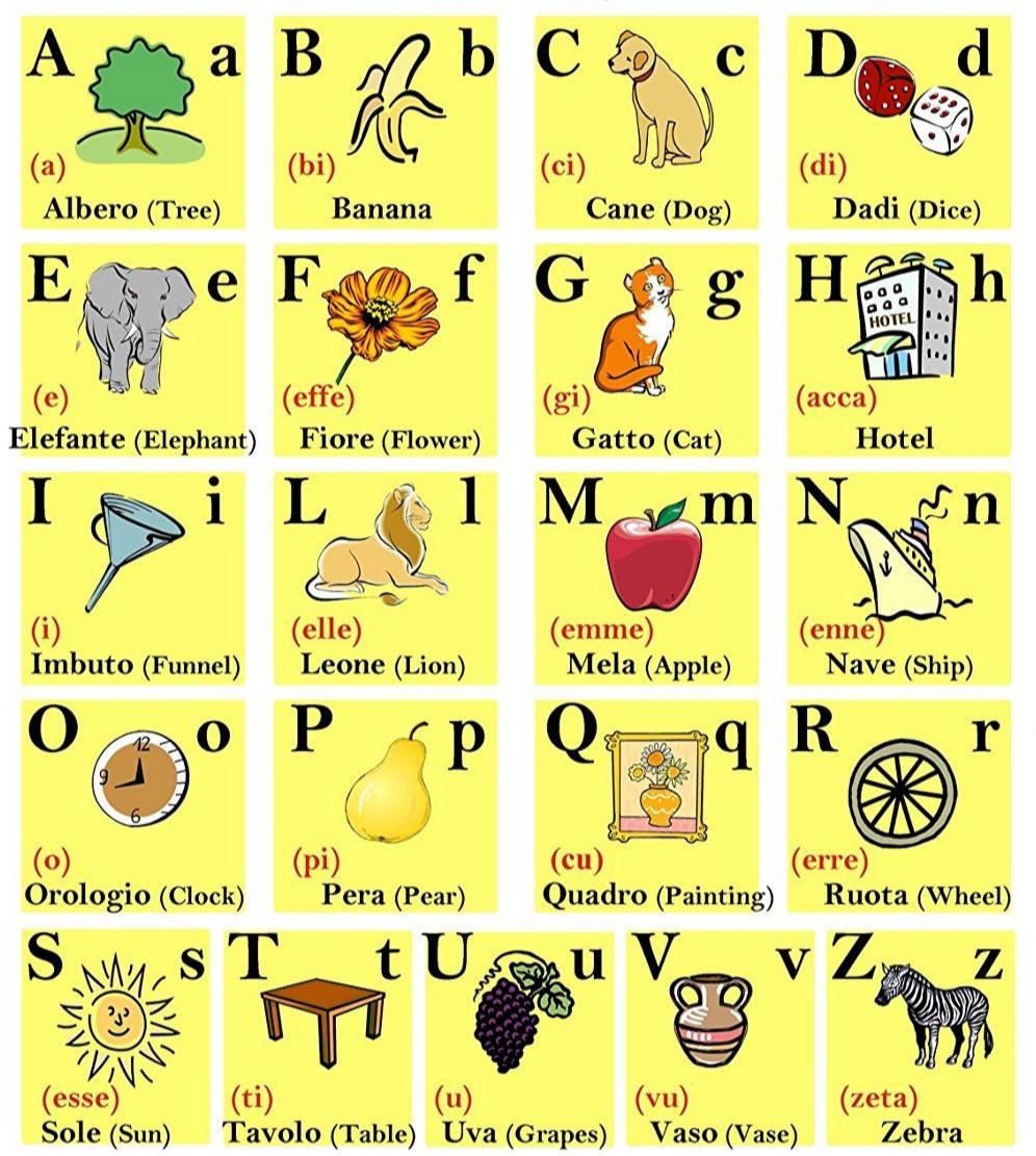 Итальянский алфавит. Карточки.