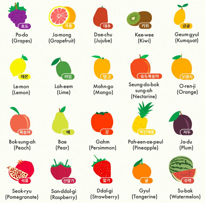 Карточки по корейскому языку