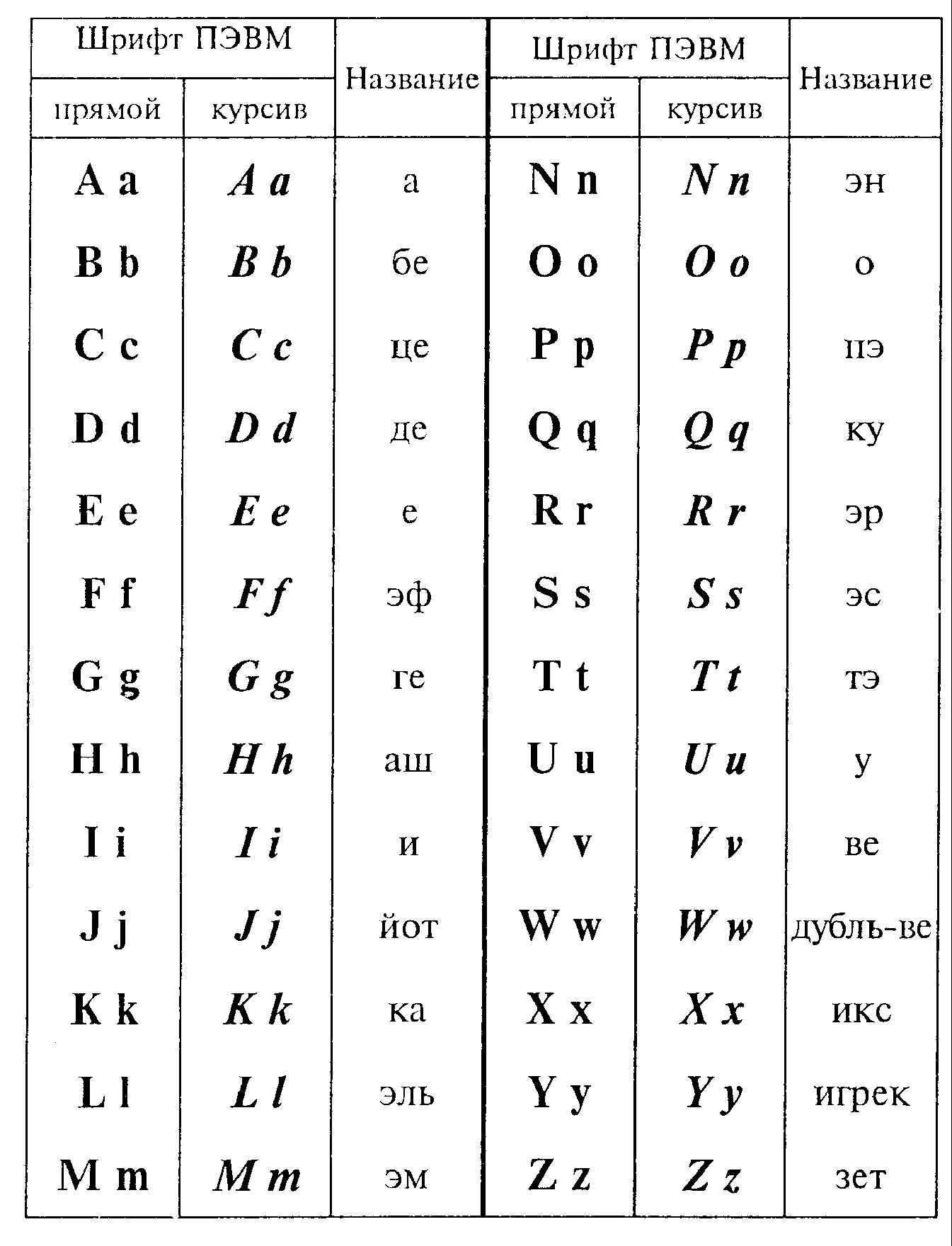 Карточки латинского языка