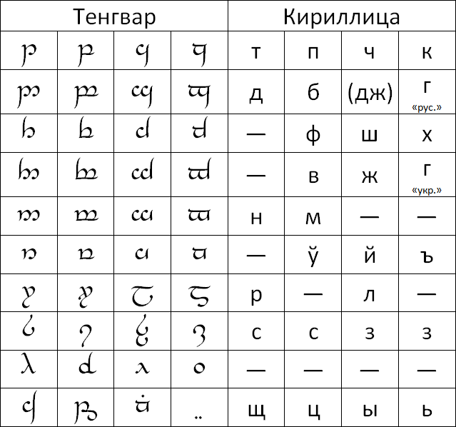 Буквы алфавита эльфийского языка с переводом на русский язык.