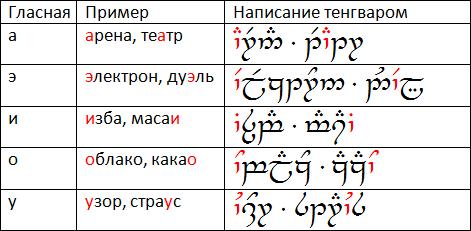 На иллюстрации показан пример как пишутся слова на эльфийском языке.