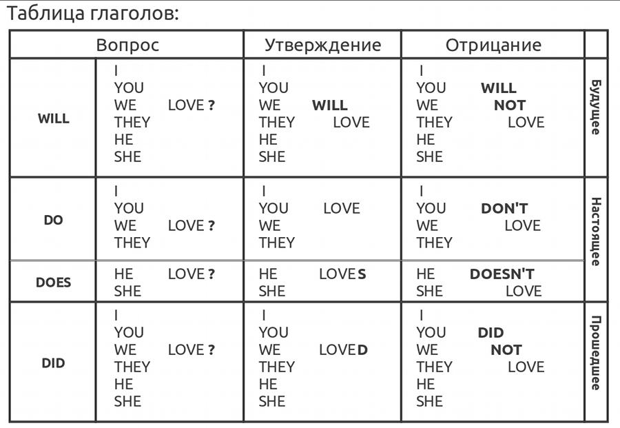 Таблица глаголов английского языка